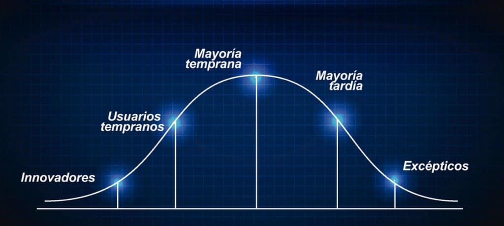 Matriz de la adopción de la innovación