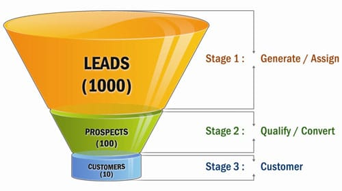 Lead management plan: atraer al cliente potencial
