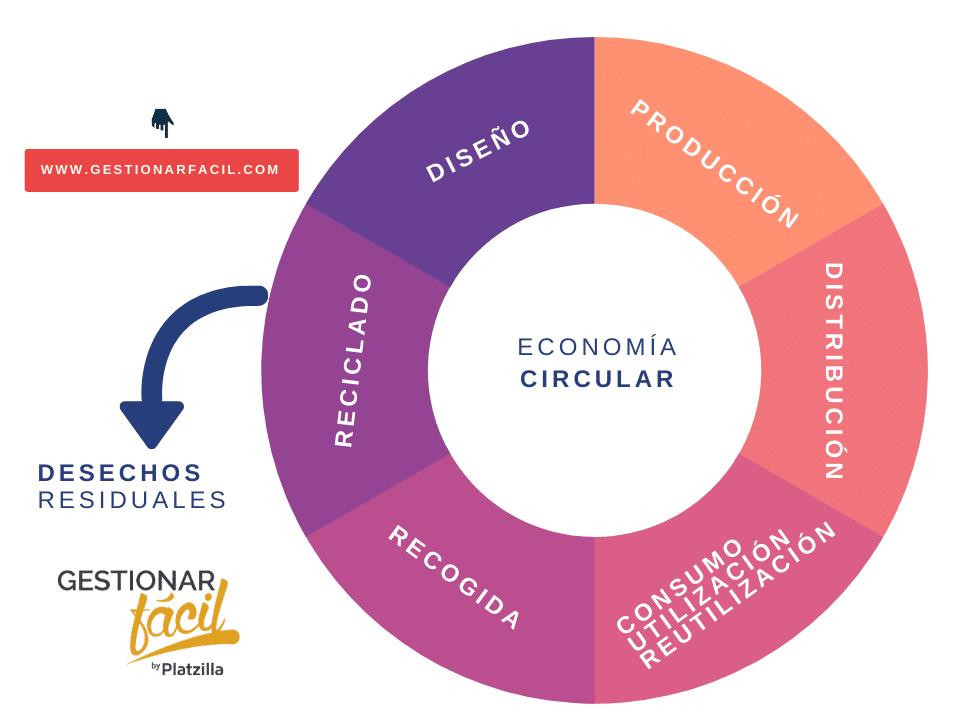 La economía circular, un proceso que convierte a las empresas en entes más sostenibles sin impacto ambiental.