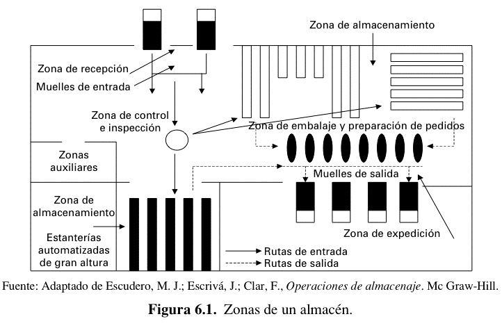 Modelo de distribución de almacén