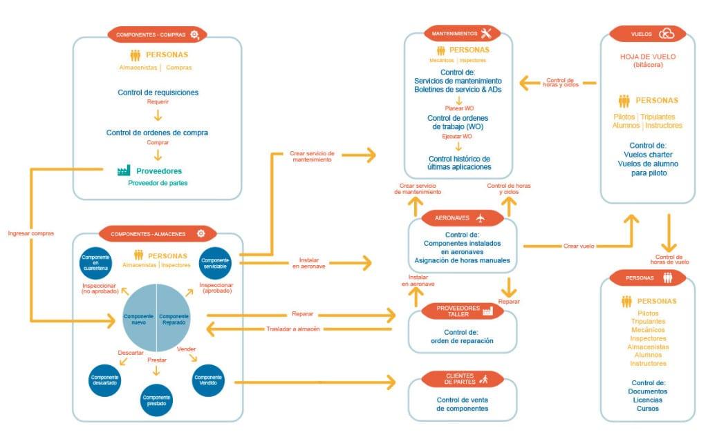 Herramientas de calidad: 7 para la gestión de proyectos
