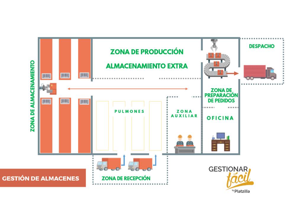La gestión de almacenes en 10 pasos prácticos