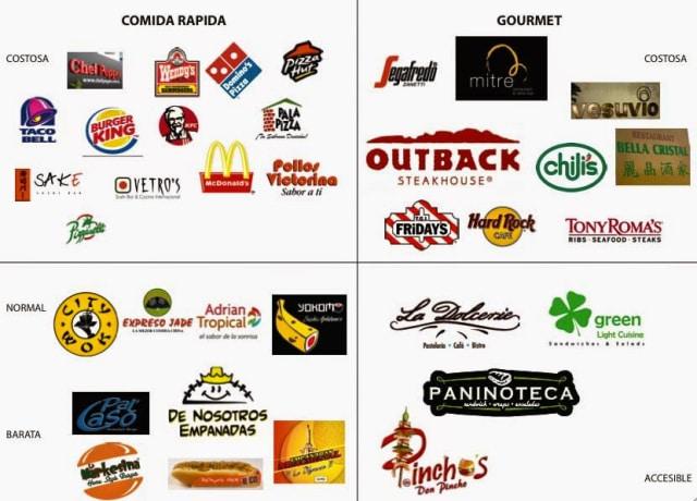 Plan de marketing fácil para negocios de alimentos y bebidas