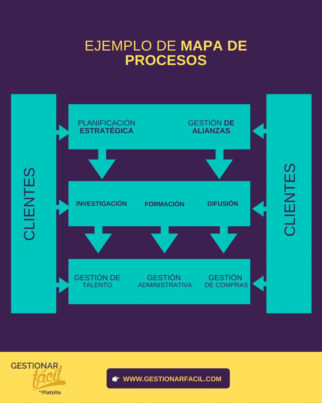 Ejemplo de esquema de un mapa de procesos.