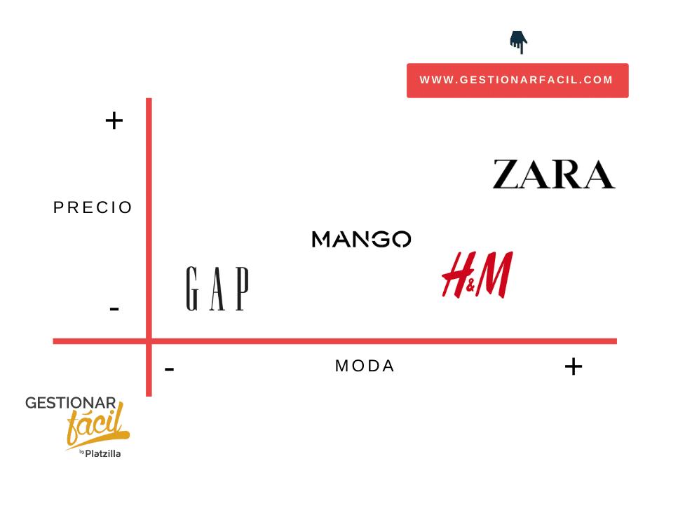 Plan de marketing fácil para una tienda de ropa 6
