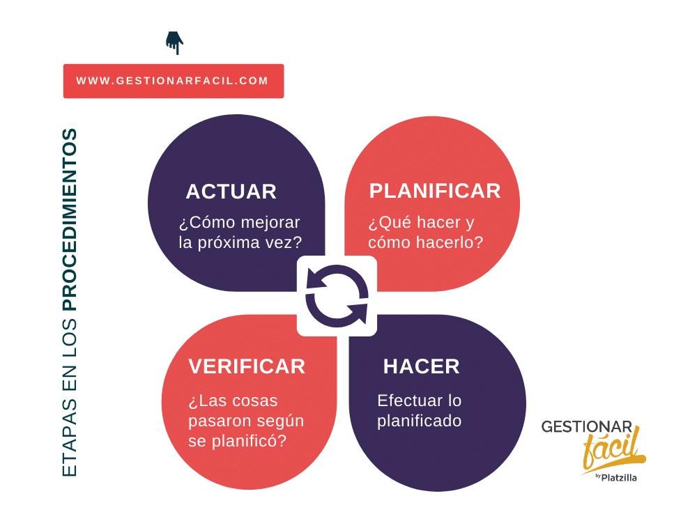 Modelo Plan, Do, Check, Act para la mejora continua de procesos.