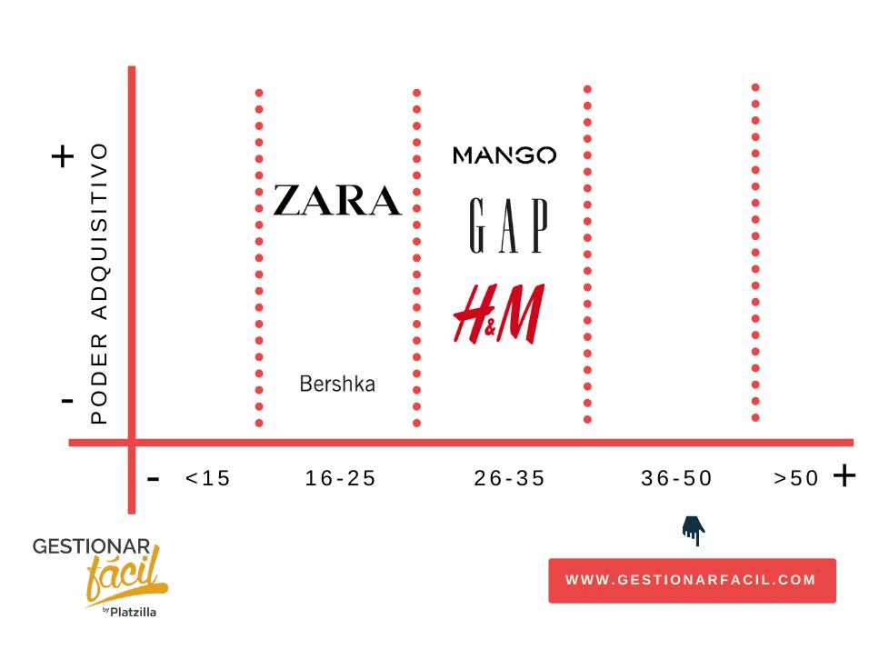 Plan de marketing fácil para una tienda de ropa 7