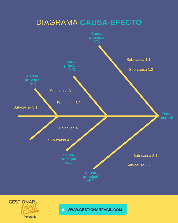 Control de calidad de una empresa – Manual para dummies 4