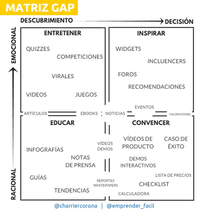 Cómo conseguir clientes según los tipos de empresas