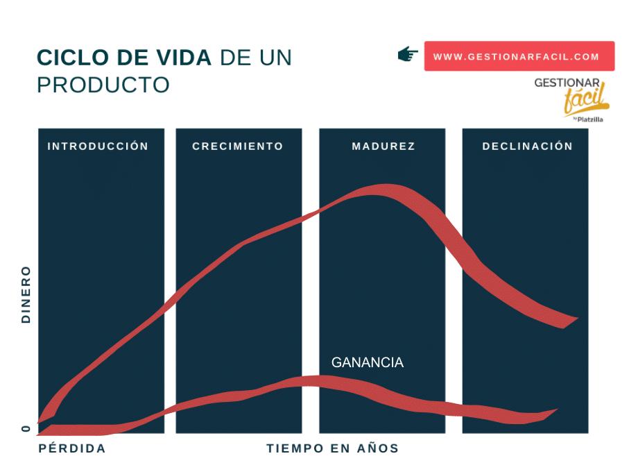 Ciclo de vida de un producto: Sácale provecho [+ejemplos] 1
