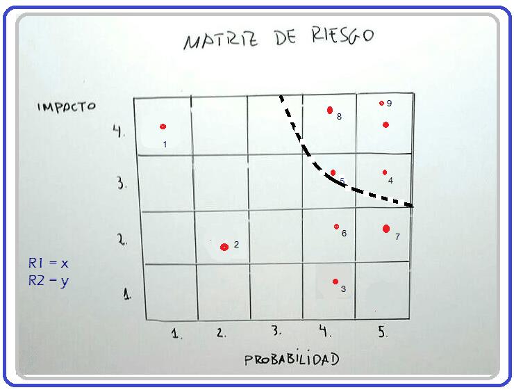 Gestión de riesgo - Una explicación fácil (+Ejemplos)
