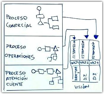 Gestión de calidad de los procesos = empresa eficiente
