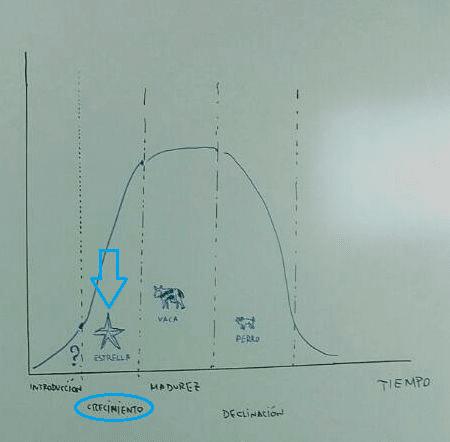 ciclo-de-vida-de-producto-cuatro