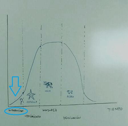 ciclo-de-vida-de-producto-tres
