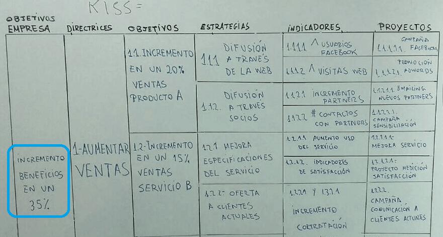 Estrategias y objetivos: Defínelos para proyectar tu empresa