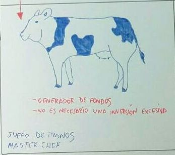 matriz-bcg-con-fase-vaca