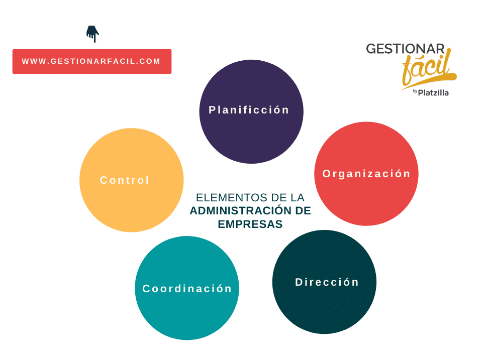 Administración de empresas: Aprende fácil (+Ejemplo) 1