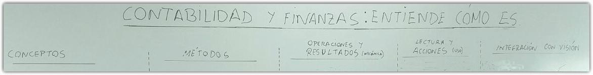 Contabilidad y finanzas - Una explicación realmente fácil