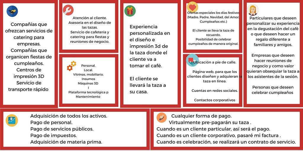 Cuándo hacer un plan de negocios: ¡Explicado con ejemplo!