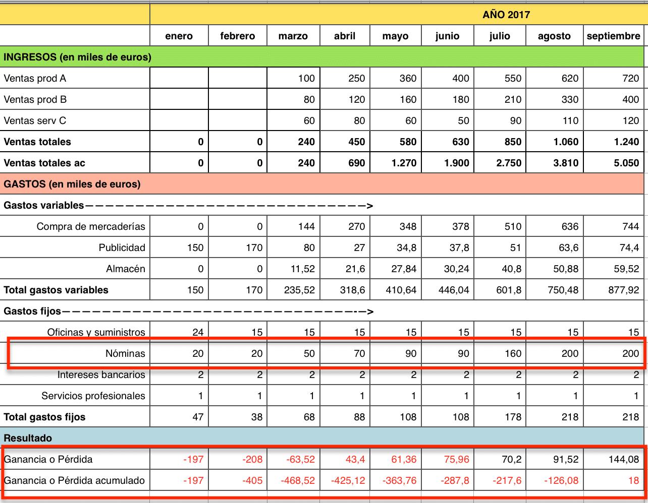 Plan de tesorería y ajustes: Plan económico financiero (2)