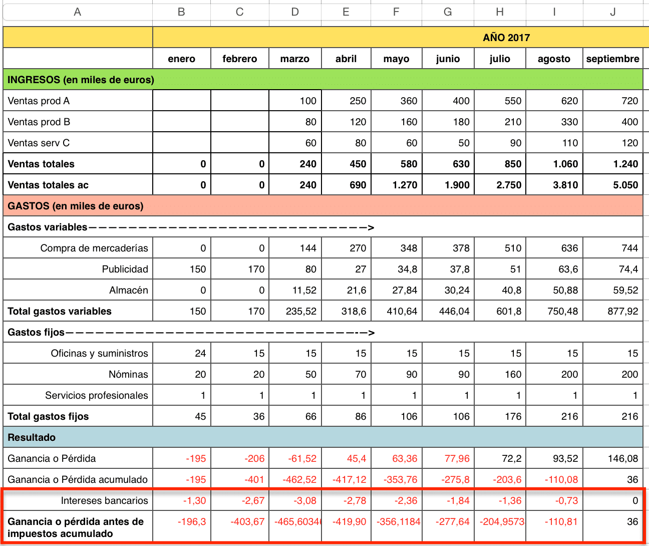 Ajustes en el plan de tesorería: Plan económico financiero (2)