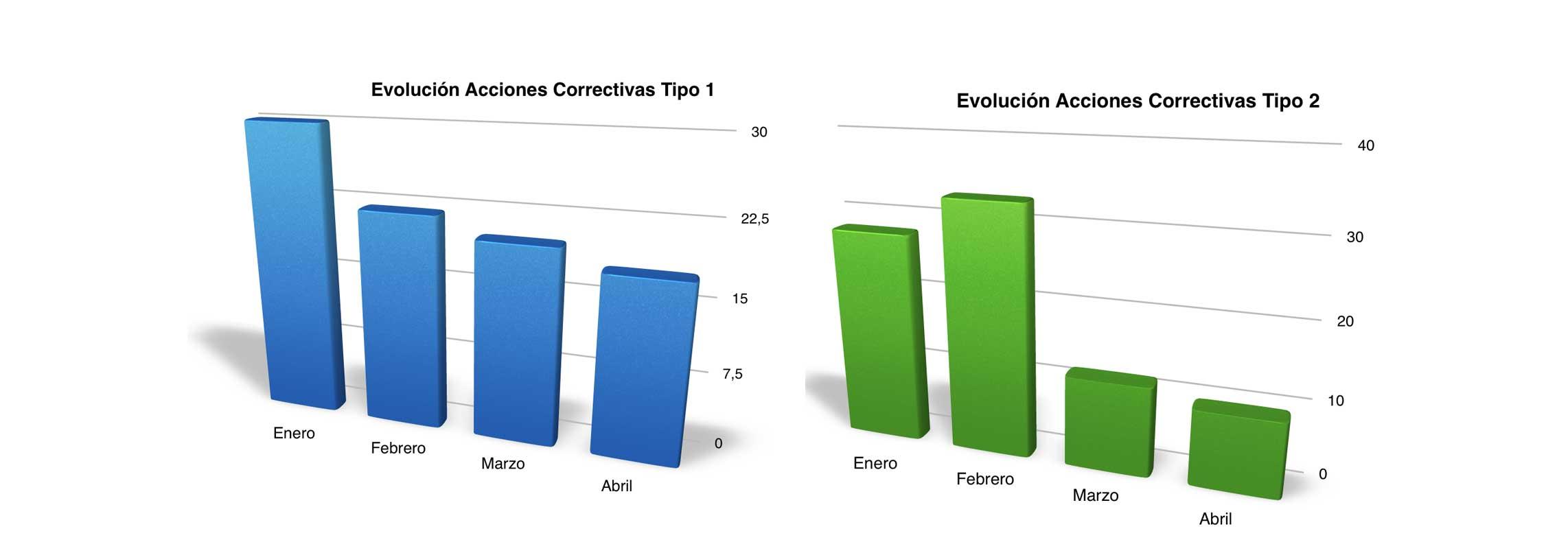 Indicadores KPI con énfasis en acciones correctivas. III