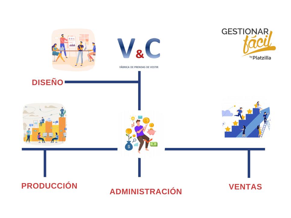 Estructura básica de V&C