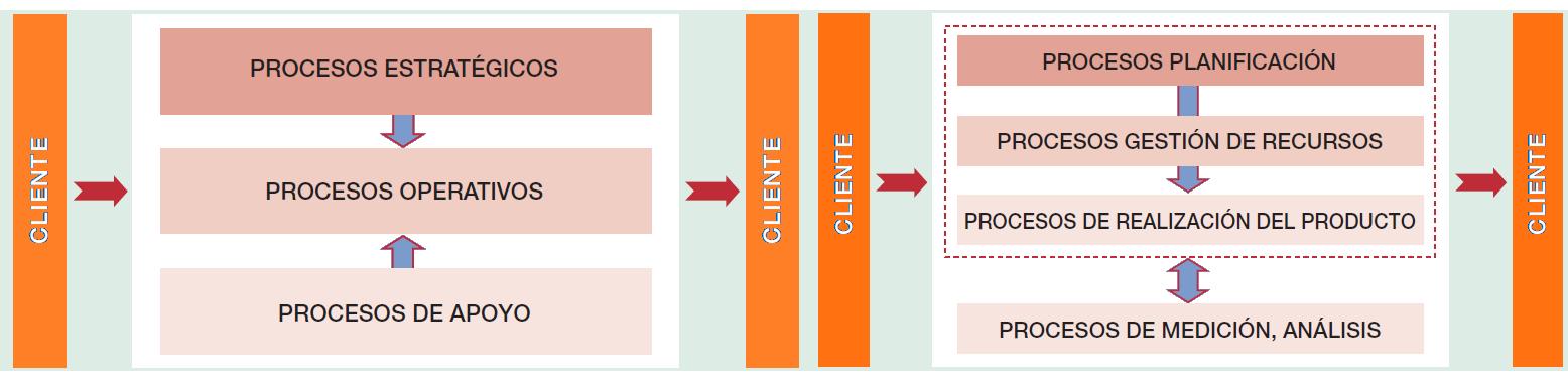 Modelos comunes para la agrupación de procesos