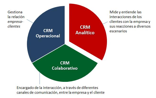 Proceso de consultoría en Geosama. ¿Cómo lo apoya un CRM?