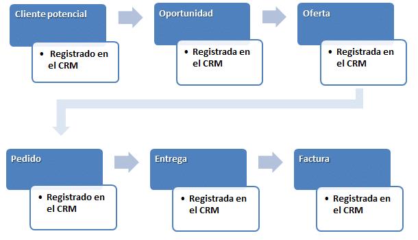La base de una aplicación CRM es la gestión del flujo de trabajo
