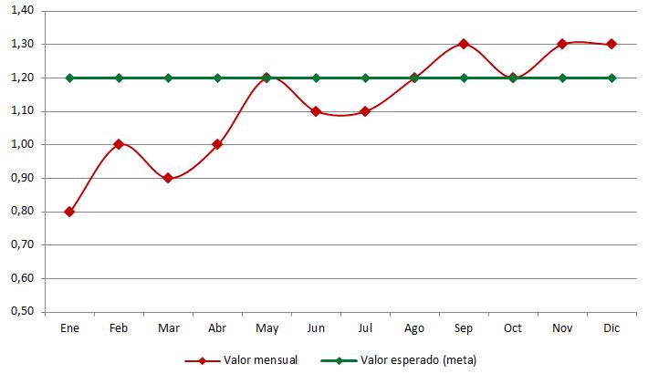 Evolución del indicador de garantía para JM Sports