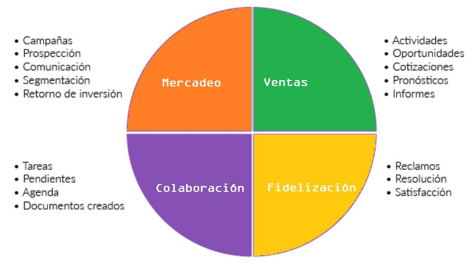 Funciones de una aplicación CRM típica.