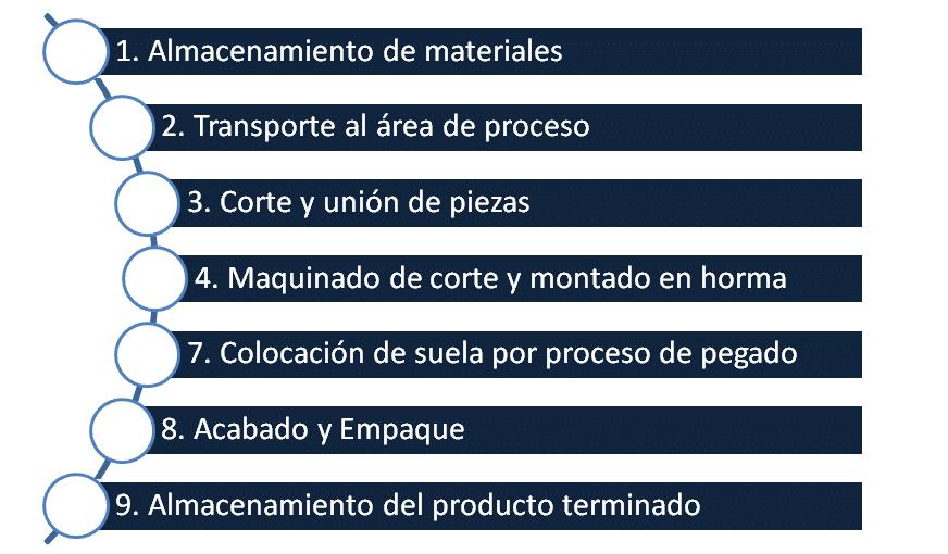 Empresas pymes: áreas funcionales en cada etapa