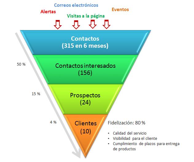 Embudo de conversión: ¿qué es, etapas y cómo optimizarlo?