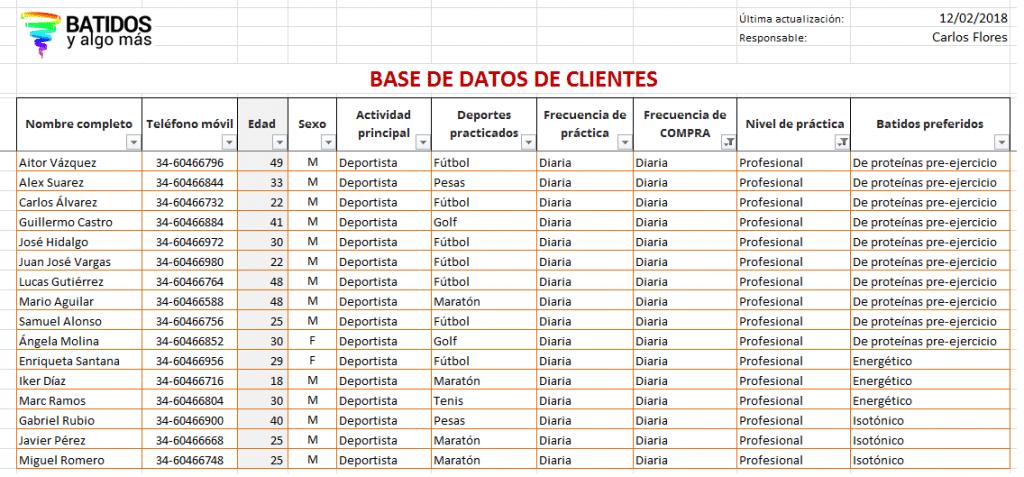 Ejemplo de agrupación de datos(cortesía de Batidos y Algo Más).