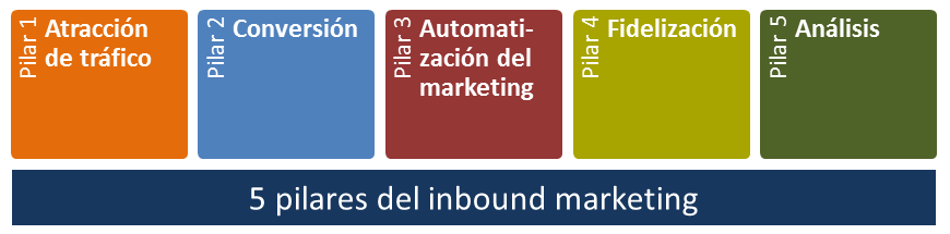 Inbound marketing versus marketing de contenido