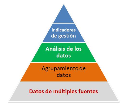 Los datos son el insumo de los indicadores de gestión.