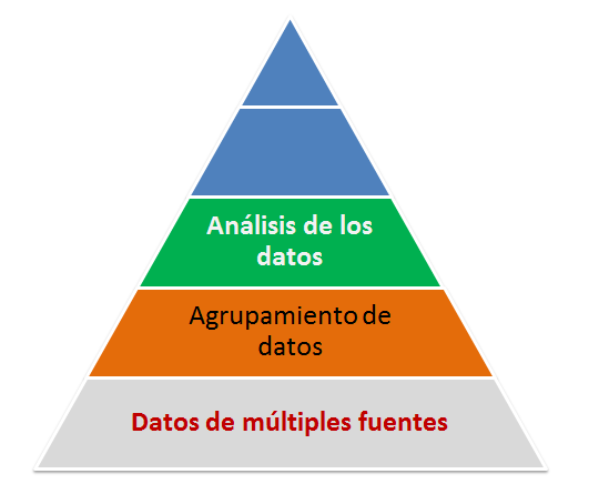 Los datos se agrupan para facilitar el análisis.