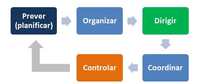 Cómo administrar una empresa apoyándose en el Índice IDEAL