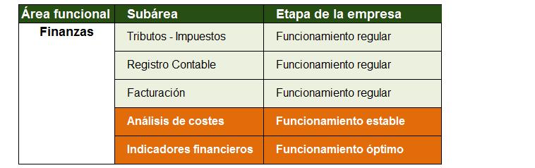 Áreas básicas de una empresa, necesarias para crecer