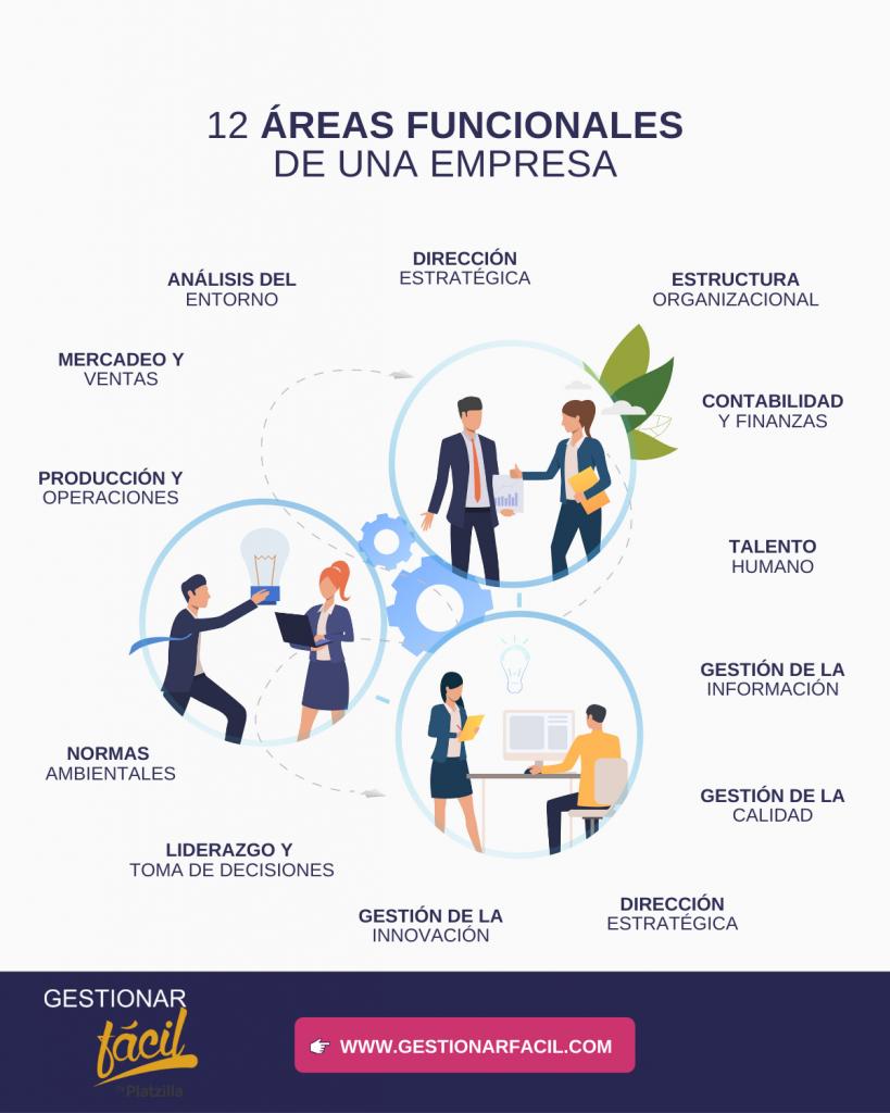 12 áreas funcionales que pueden desarrollarse en una empresa.