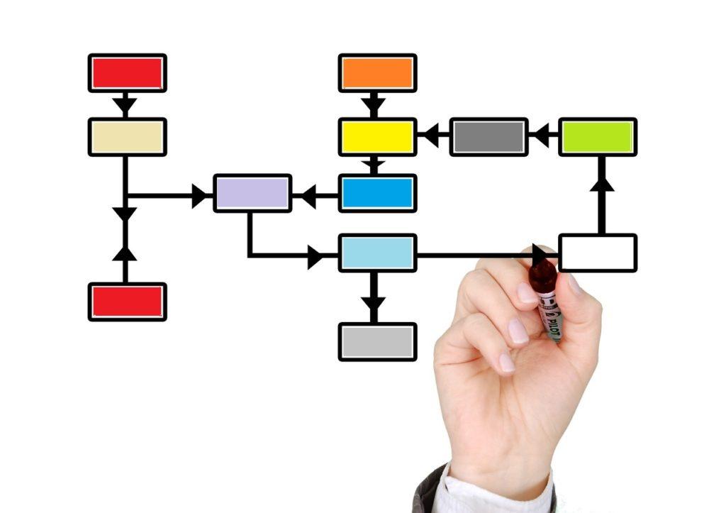 Desarrollo organizacional. ¿Qué aplica en las pymes?