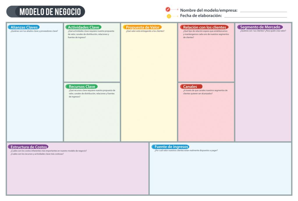 Canvas de modelo de negocio: elementos e interacciones