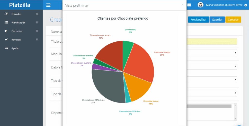 Representación gráfica de la información en Platzilla