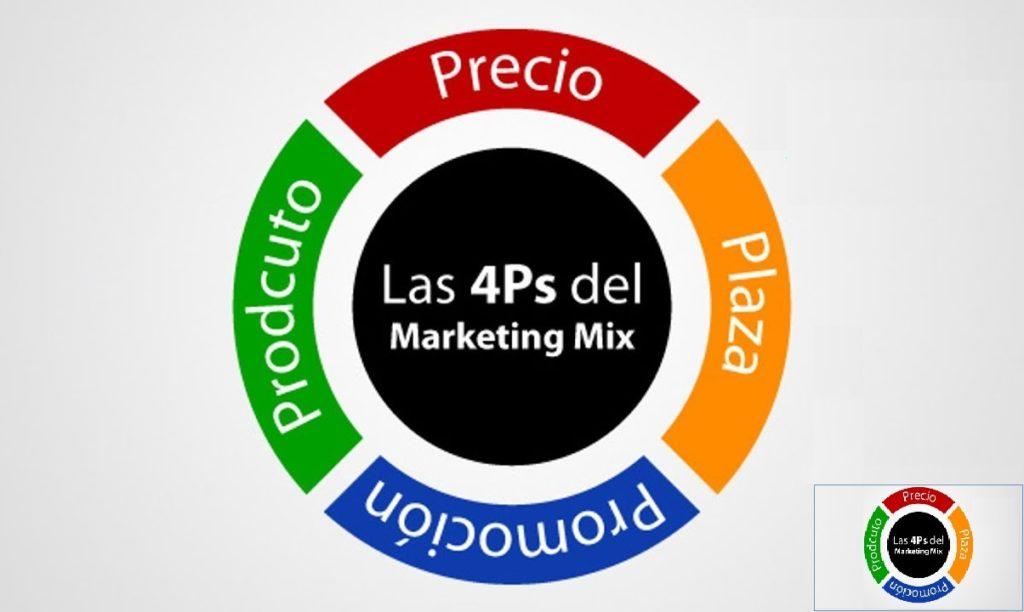 Estrategia de marketing: una estrategia básica (las 4P)