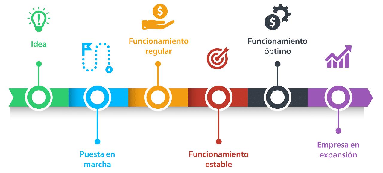 Modelo de etapas de una empresa...
