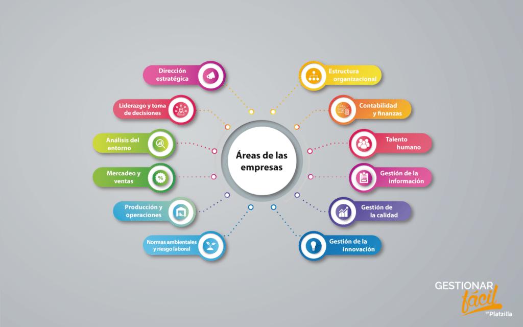 12 áreas funcionales que pueden desarrollarse en una empresa