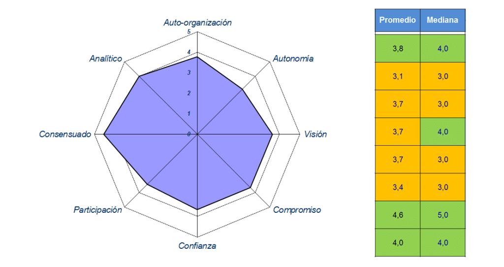 Evaluación de desempeño de equipos de trabajo