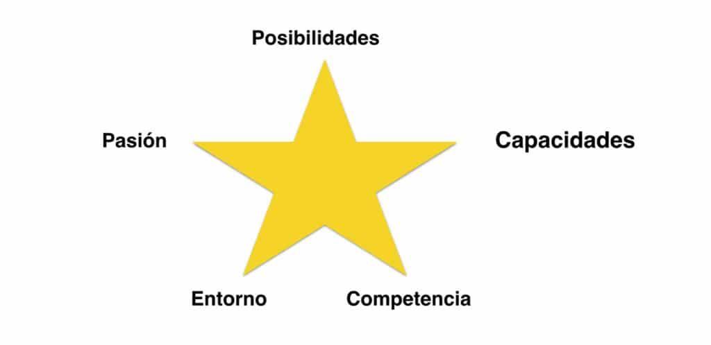 Las 5 aristas de la Matriz Estrella para la evaluación preliminar de una idea de negocio