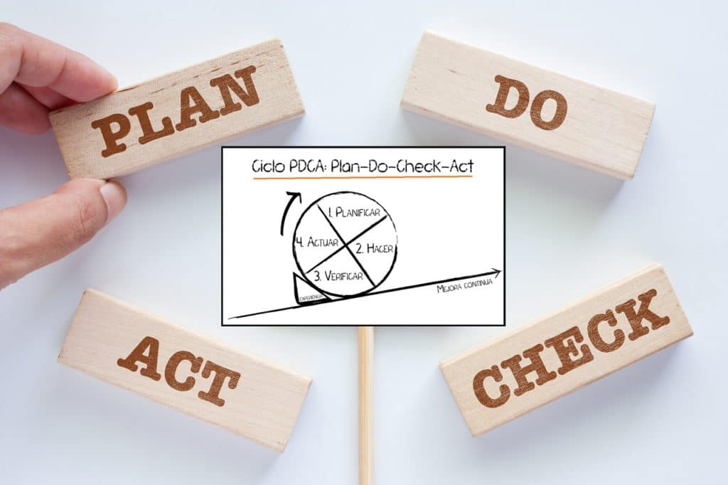 Ciclo PDCA (plan-do-check-act / planificar-hacer-verificar-actuar)